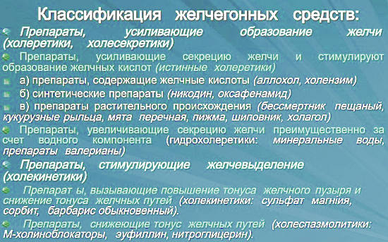 желчегонные средства классификация