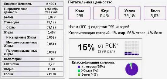 состав изюма и калорийность