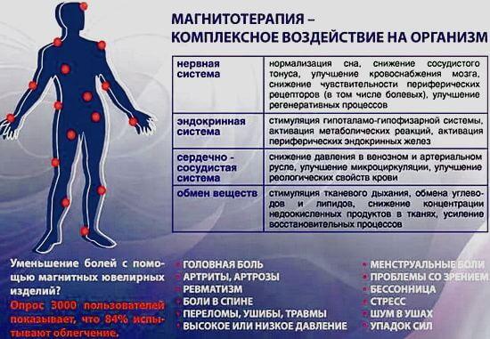 польза магнитотерапии и вред