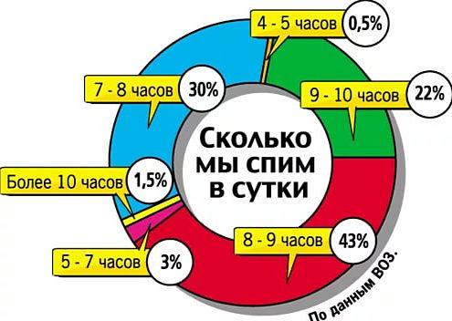 сколько часов мы спим в сутки - диаграмма по статистике