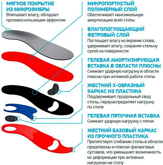 составляющие стелек ортопедических