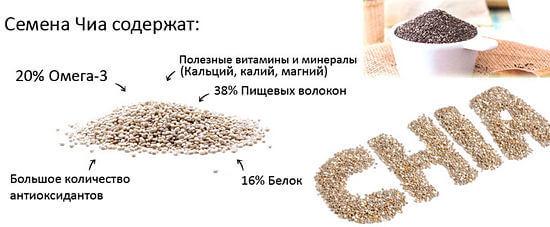 состав семян чиа