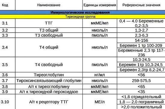 нормы ТТГ в крови