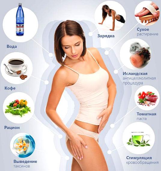 питание и образ жизни для похудения в бедрах