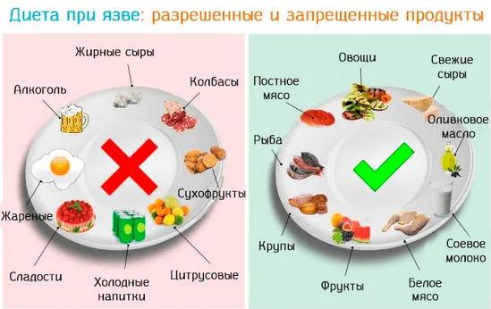 диета при хеликобактер пилори