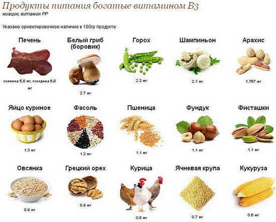 продукты с никотиновой кислотой