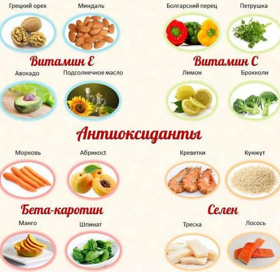 в каких продуктах антиоксиданты