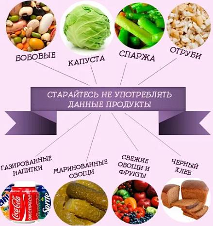 диета при отрыжке, метеоризме и прочих проблем с пищеварением