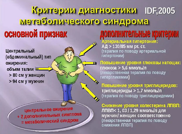диагностика метаболического синдрома
