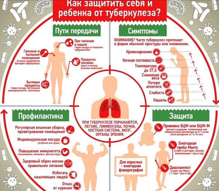 как защититься от туберкулеза