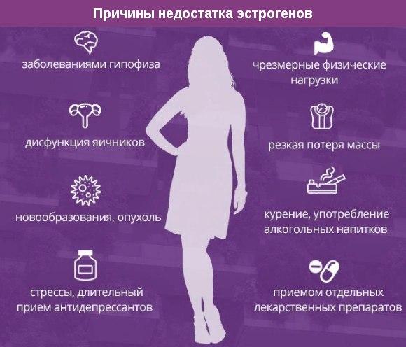 причины недостатка эстрогенов
