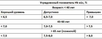 нормы гликированного гемоглобина по возрасту