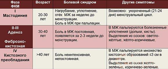 дифференциальная диагностика узлов МЖ