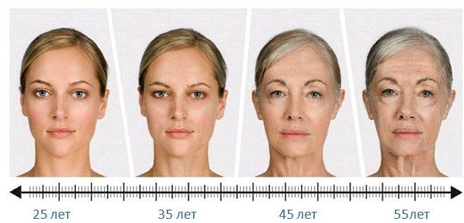 как стареет лицо человека