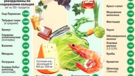 Кальций в организме человека — недостаток, избыток, в каких продуктах содержится