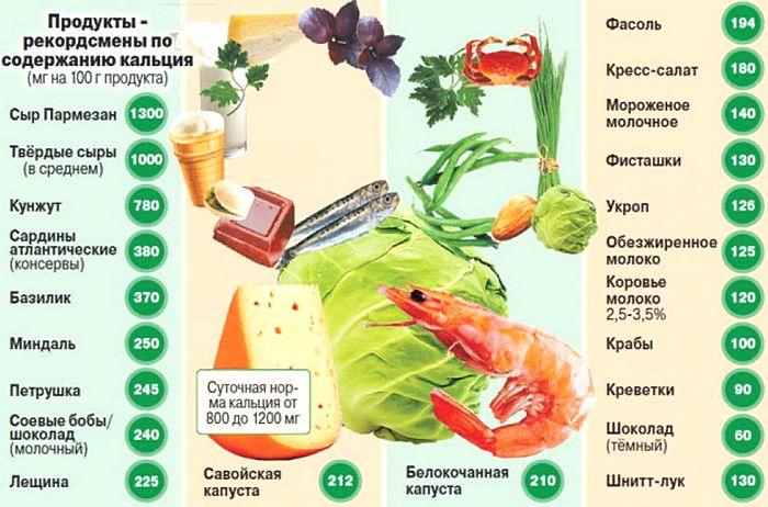 высокое содержание кальция в продуктах