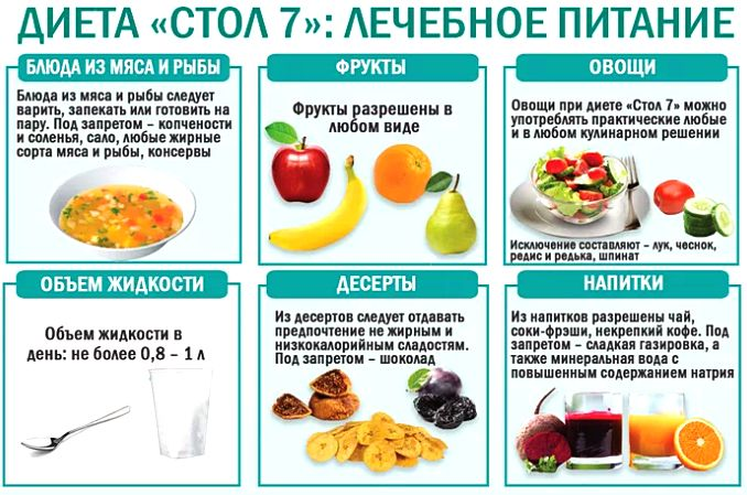 диета стол № 7 при заболевании почек