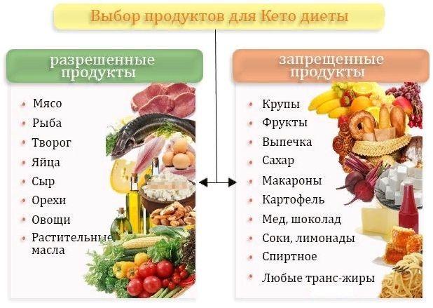 таблица продуктов при кето диете