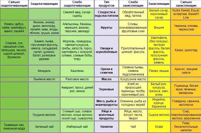 таблица кислотных и ощелачивающих продуктов