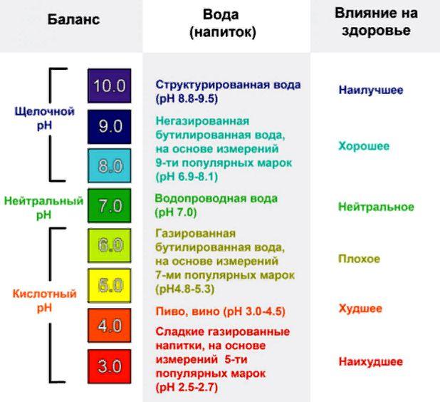 влияние воды на кислотно-щелочной баланс