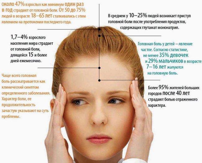 ВСЕ о головной боли