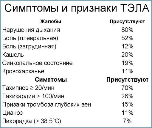 процент вероятности симптомов при ТЭЛА
