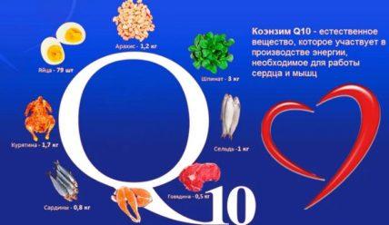 Коэнзим Q10 (убихинон)- что это, для чего нужен, инструкция по применению, продукты, богатые Coenzyme q10