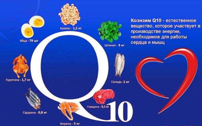 коэнзим в продуктах питания