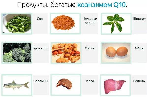 продукты богатые коэнзимом ку 10