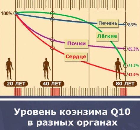 уровень коэнзима в разном возрасте