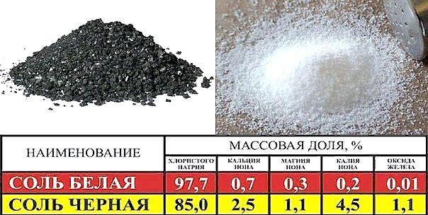 химический состав черной и белой соли - отличия