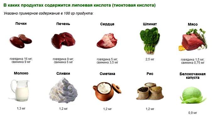 в каких продуктах содержится липоевая кислота