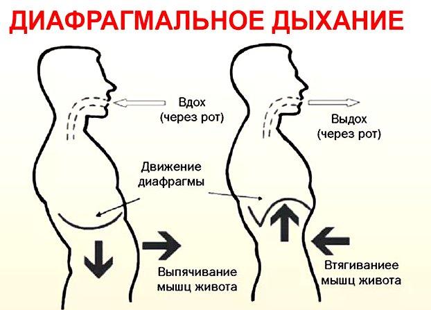 как дышать диафрагмой