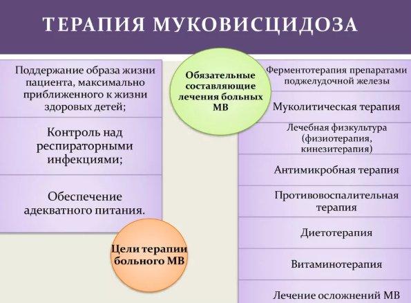 медикаментозное лечение муковисцидоза