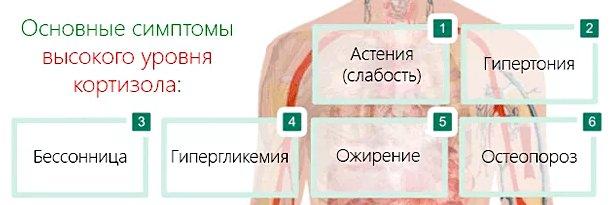 симптомы высокого кортизола в крови