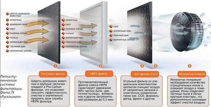 система фильтров в ионизаторе воздуха
