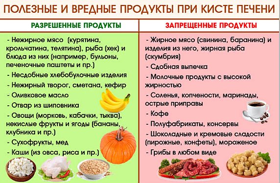 диета при кисте печени