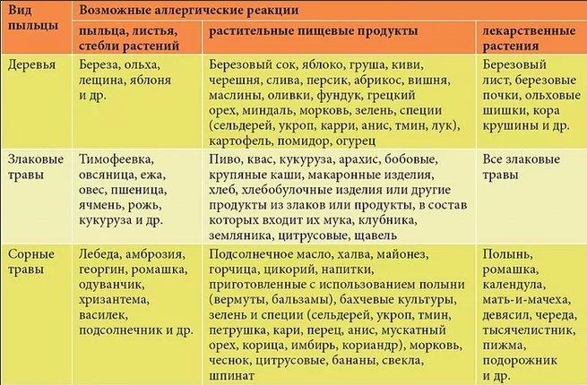 Слива При Гипоаллергенной Диете. Список продуктов для гипоаллергенной диеты