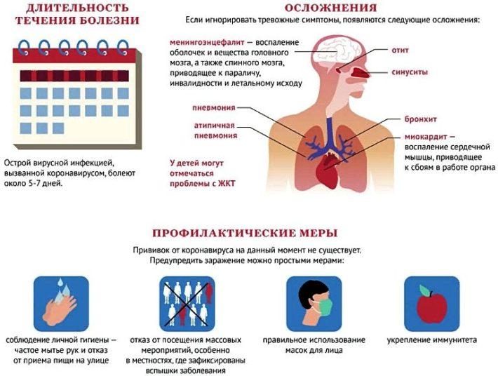 осложнения коронавирусной инфекции