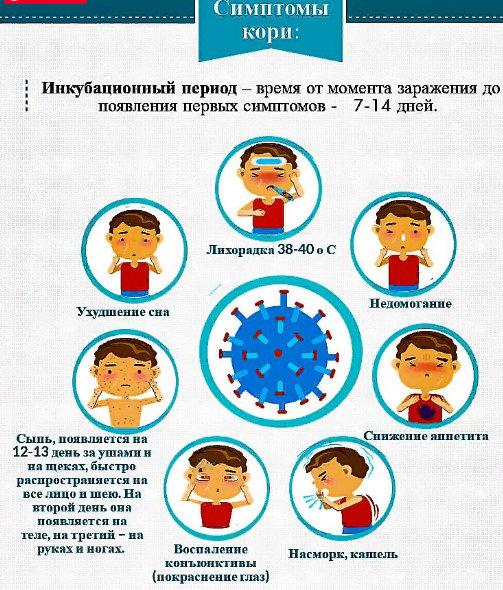 симптомы кори