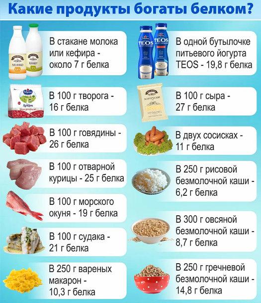 богатые белком продукты питания