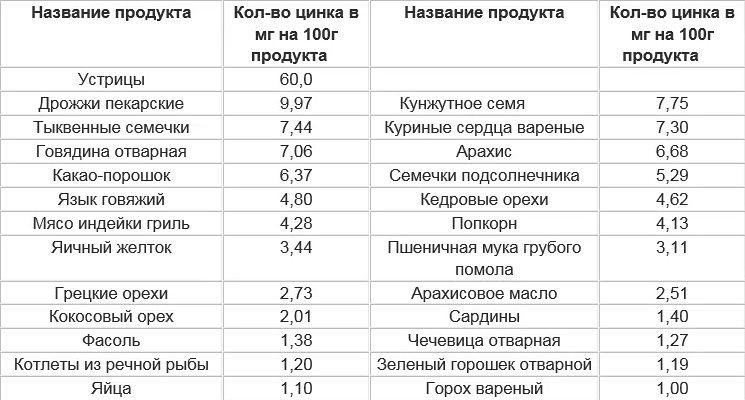 таблица содержания цинка в продуктах