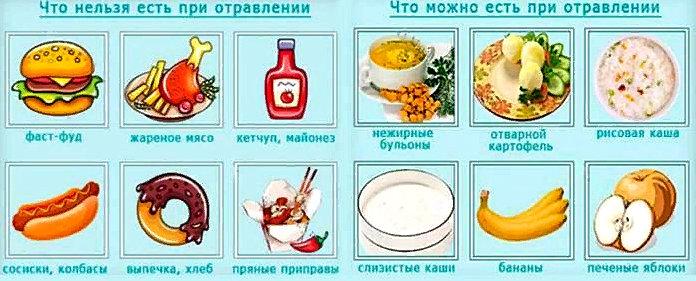 что можно и что нельзя есть при отравлении