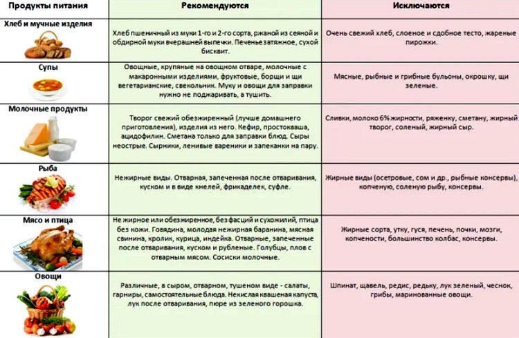 продукты полезные и вредные для печени таблица