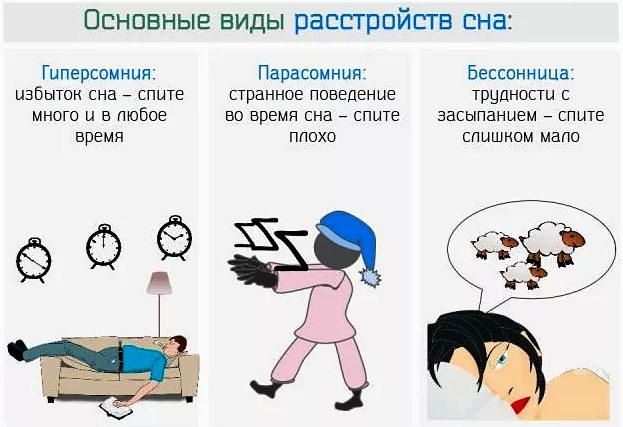 виды нарушений сна у взрослого
